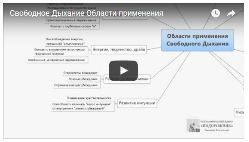 """Области применения практики """"Свободное Дыхание"""""""