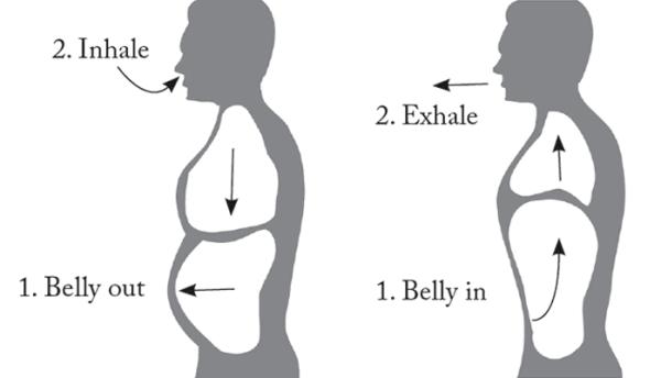 Дыхание животом